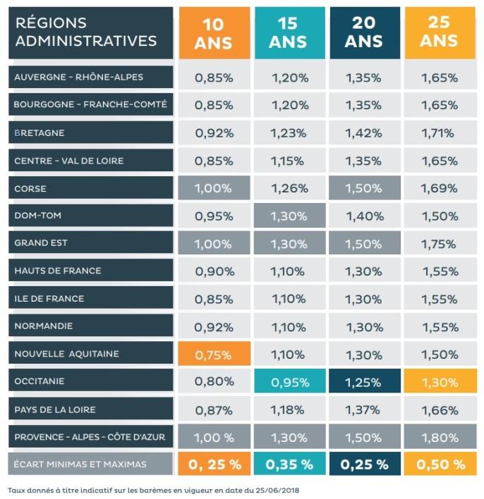 taux prêt immo par région en 2018
