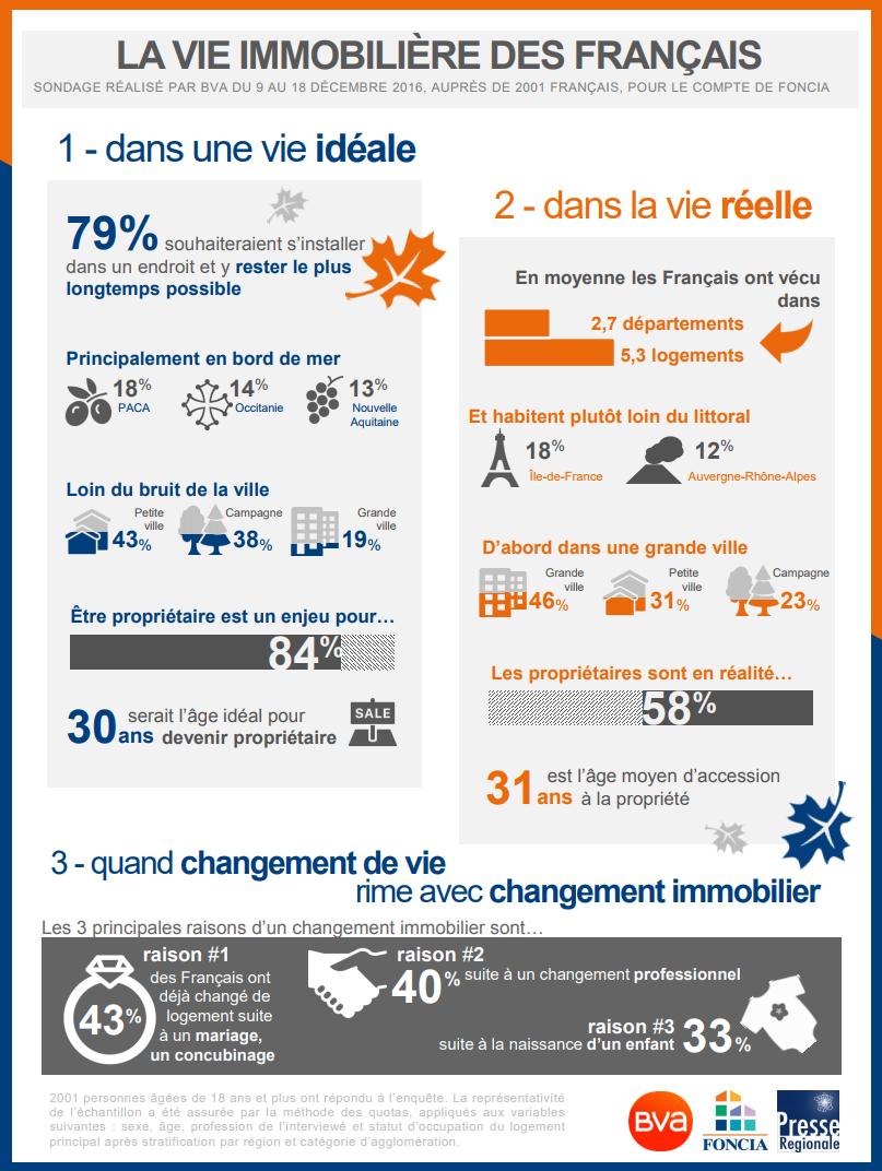 infographie vie immobilière jeune
