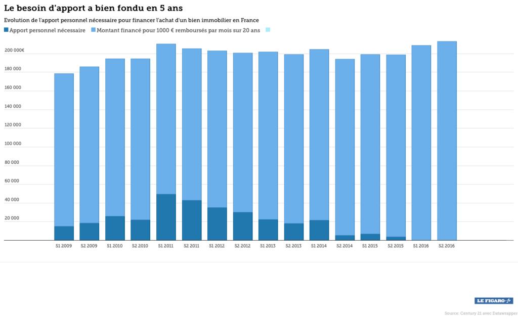 Apport perso et financement immo crédit 2015