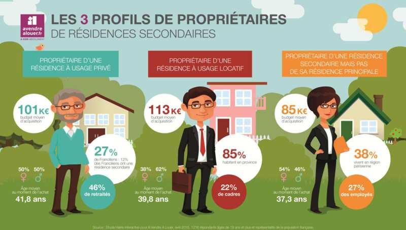 Profil investisseur maisons secondaire