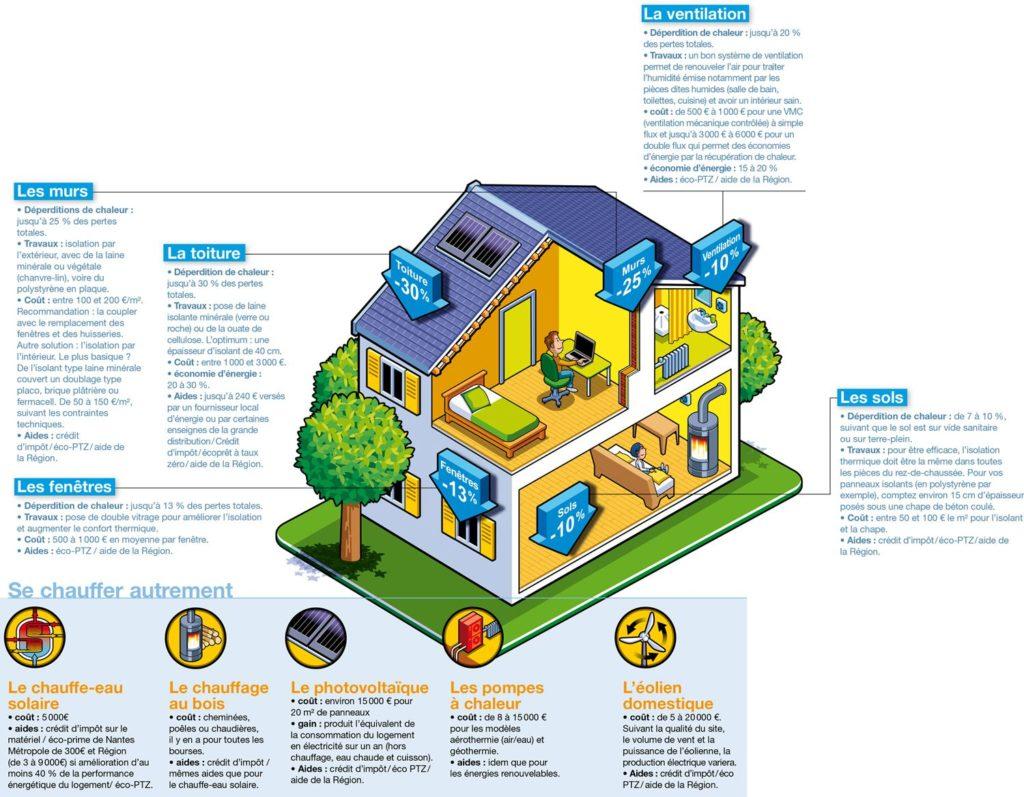 Comment consommer moins d'énergie dans sa maison ?