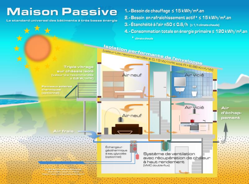 schéma d'une maison passive